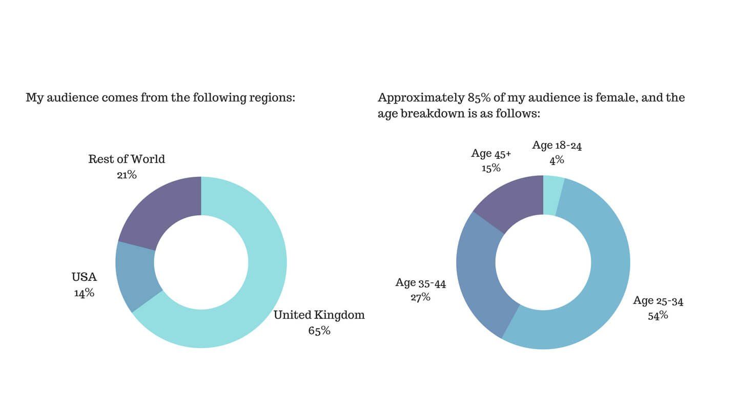 65% of my audience is from the UK. 85% are women, with 54% aged 25-34, and 27% aged 35-44.